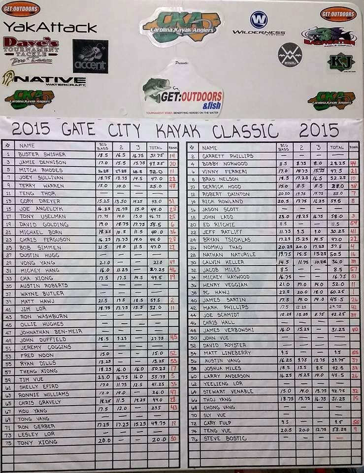 Gate City Classic 2015